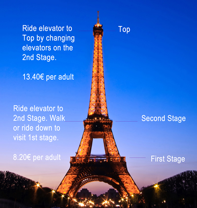 Eiffel Tower Tips for Your Visit